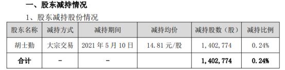华宏科技股东胡士勤减持140.28万股 套现2077.51万