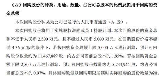 赛象科技将花不超5000万元回购公司股份 用于股权激励