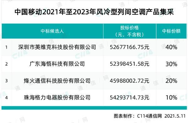 中国移动风冷型列间空调集采:英维克、海悟科技等四厂商中标