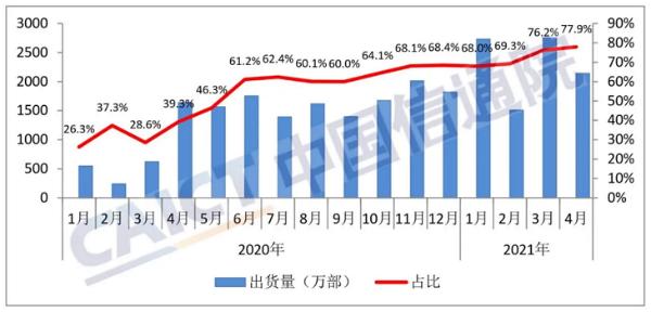 CAICT:四月份国内5G手机出货量达到2142万部 占比持续提升至77.9%
