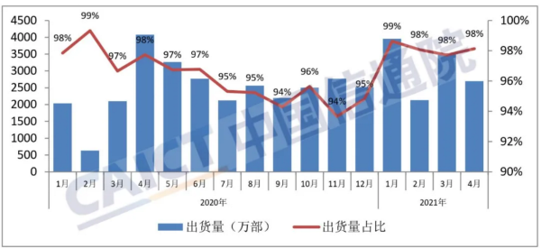 中国信通院:四月份我国智能手机出货量同比下降33.9%