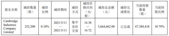剑桥科技股东CIG开曼减持25.22万股 套现366.47万