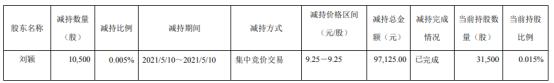 碳元科技股东刘颖减持1.05万股 套现9.71万