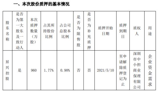 昇兴股份控股股东昇兴控股质押960万股 用于企业资金需求