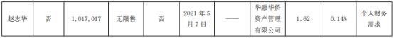 泉阳泉股东赵志华质押2700万股 用于个人财务需求