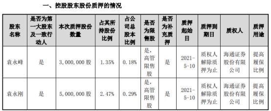 东山精密2名控股股东合计质押800万股 用于提高履保比例