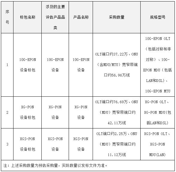 顺应工信部双千兆行动计划,中国电信大手笔采购PON设备