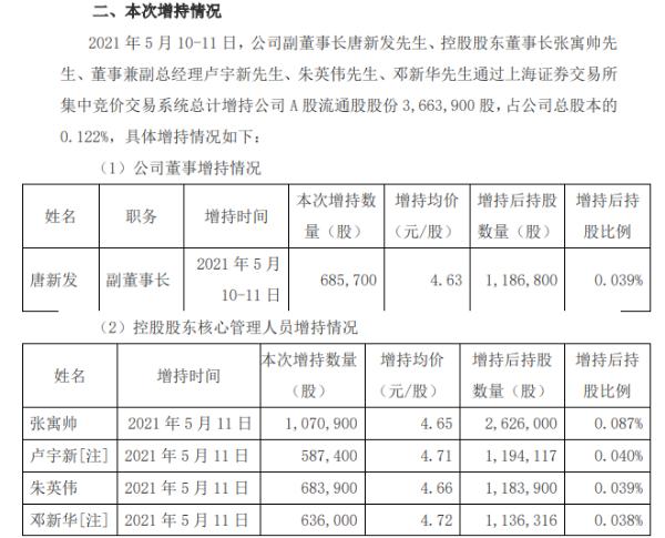 东阳光部分董事及控股股东核心管理人员合计增持366.39万股 耗资合计1711万