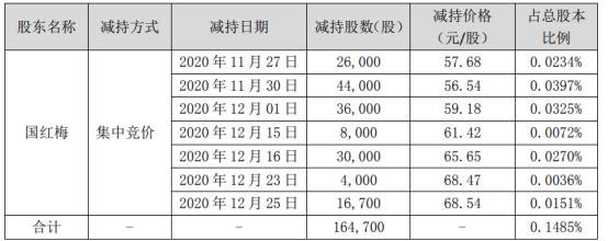 双一科技股东国红梅减持16.47万股 套现约931.21万