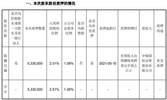 汉森制药控股股东新疆汉森质押533万股 用于补充质押