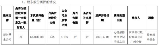 *ST跨境股东新兴基金公司质押6600万股 用于补充流动资金