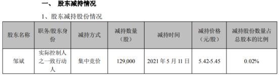 长高集团实际控制人之一致行动人邹斌减持12.9万股 套现约70.31万