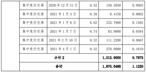 信邦制药2名股东合计减持1870.65万股 套现合计约1.81亿