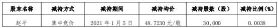 涪陵榨菜董事赵平减持3万股 套现146.17万