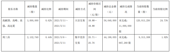 万盛股份5名股东合计减持513.27万股 套现合计1.01亿