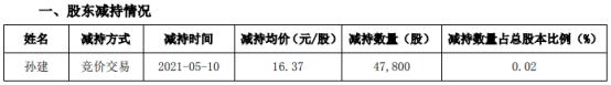 星帅尔股东孙建减持4.78万股 套现78.25万