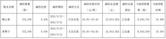 乐惠国际2名股东合计减持74.5万股 套现合计4762.79万