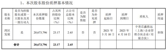 金财互联控股股东湾区发展质押2067.38万股 用于担保