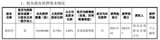 侨银股份控股股东郭倍华质押1969万股 用于个人融资