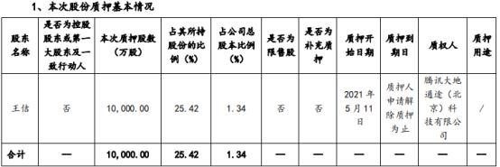 世纪华通股东王佶质押1亿股 占公司总股本比例4.69%