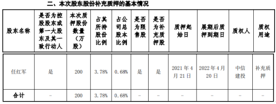 汉威科技控股股东任红军质押200万股 用于补充质押