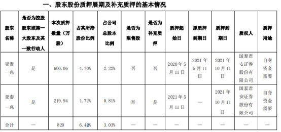 郑中设计控股股东亚泰一兆质押820万股 用于自身资金需要