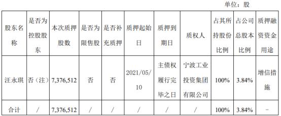 奇精机械股东汪永琪质押737.65万股 用于增信措施