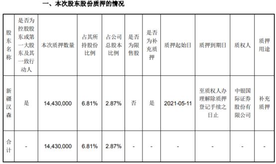 汉森制药控股股东新疆汉森质押1443万股 用于补充质押