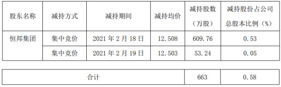 恒邦股份股东恒邦集团减持663万股 套现约8292.8万