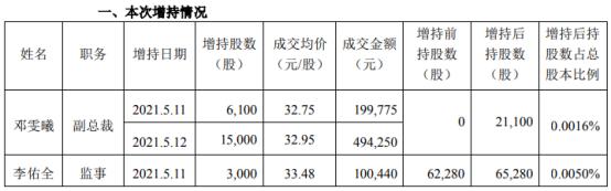 中顺洁柔2名高管合计增持2.41万股 耗资合计79.45万