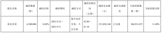 合盛硅业股东富达实业减持650万股 套现3.32亿