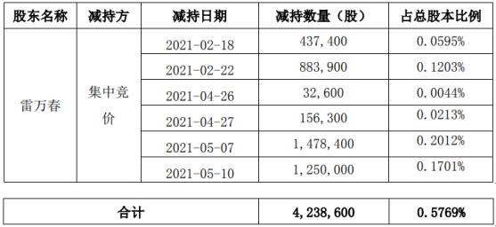 福能东方股东雷万春减持423.86万股 套现约2144.73万