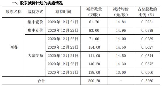 南极电商股东刘睿减持800.2万股 套现约1.16亿