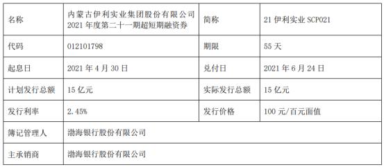伊利股份发行15亿短期融资券 票面利率2.45%