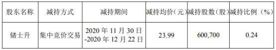 科大国创股东储士升减持60.07万股 套现1441.08万