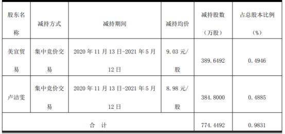 智光电气2名股东合计减持774.45万股 套现合计6974.04万