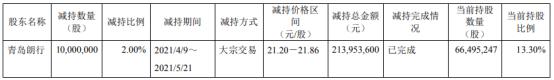 威胜信息股东青岛朗行减持1000万股 套现2.14亿