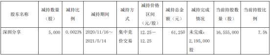 赛福天股东深圳分享减持5000股 套现6.13万