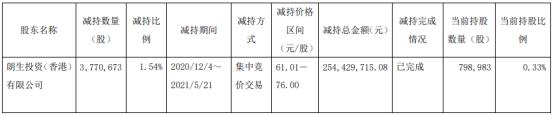 司太立股东朗生投资减持377.07万股 套现2.54亿