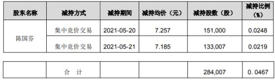 佐力药业股东陈国芬减持28.4万股 套现约206.1万