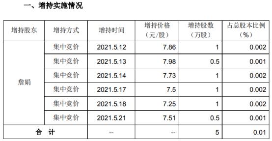 华鹏飞股东詹娟增持5万股 耗资约39.3万