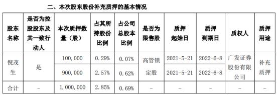 隆盛科技控股股东倪茂生质押100万股 用于补充质押