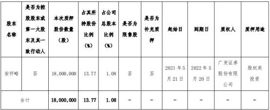 信邦制药股东安怀略质押1800万股 用于股权类投资