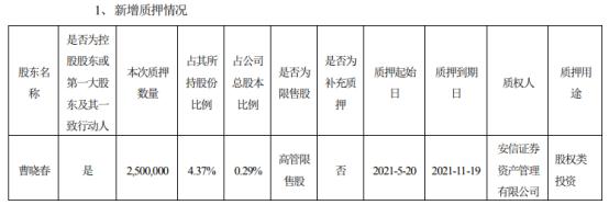 泰格医药控股股东曹晓春质押250万股 用于股权类投资