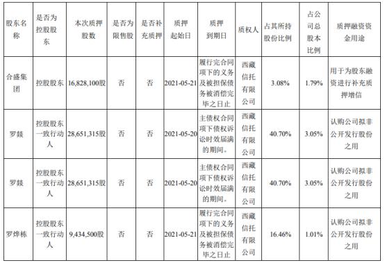 合盛硅业控股股东及其一致行动人合计质押8356.52万股 用于认购公司拟非公开发行股份