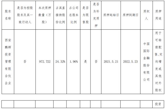 三角防务股东质押972.72万股 用于可转债配售、定向增发或其他对外股权投资