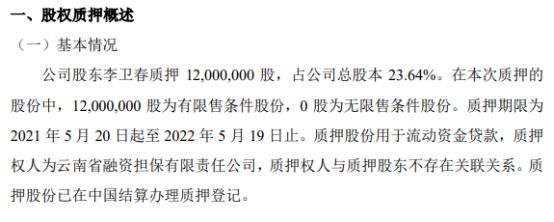 嘉缘花木股东李卫春质押1200万股 用于流动资金贷款