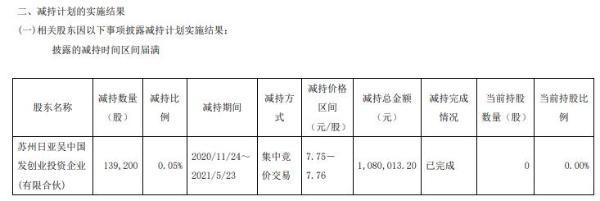建研院股东日亚吴中国发减持13.92万股 套现108万