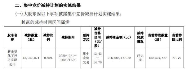 华创阳安股东新希望化工减持1595.79万股 套现2.16亿