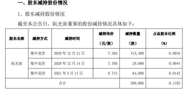 创新医疗董事阮光寅减持50万股 套现约369.25万